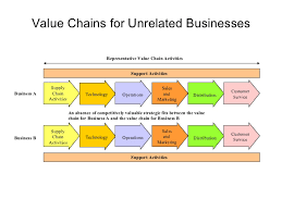 strategic management models and diagrams    value chain activities business a business b