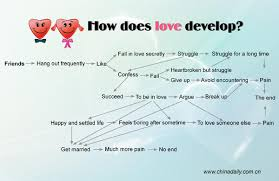 The Flow Chart Of Love