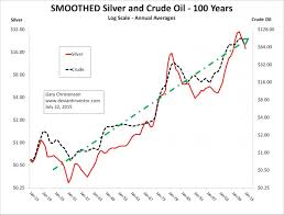 50 Year Silver Chart Silver Prices 100 Years Silver Phoenix