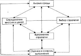 Разработка стратегии предприятия на примере частного коммерческого  Похожие работы