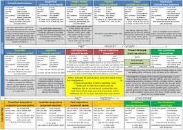 Grammar summary sheet