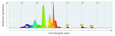 Cfl Spectrum Chart Cfl Grow Lights Led Grow Lights