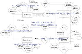 er diagram for university management systemart search com    student management system erd diagram