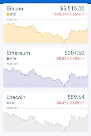 Bitcoin Ethereum Chart Btc Eth And Ltc Charts Are Nearly Perfect Mirrors Today