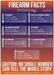 anti gun control statistics.  Anti Analysis With Anti Gun Control Statistics H