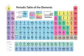 http://iboz.net/wp-content/uploads/2013/06/Periodic-Table-of ...