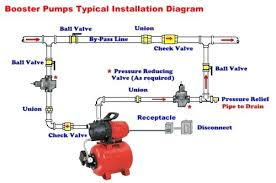 shallow well pump wiring diagram wiring diagram libraries sta rite shallow well pump 1 1 2 hp rite pump u2013 darbalula infosta rite