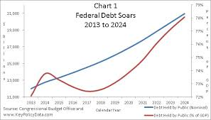 Interest On National Debt Chart Key Policy Data The Real Fiscal Cliff Interest Payments