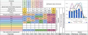 Блог московского учителя Каким должен быть анализ контрольных работ Этапы работы с шаблоном