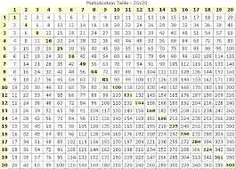 Picture Of Time Table Chart Multiplication Times Tables Chart Csdmultimediaservice Com