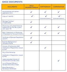 Teachers Fund Loan Chart Sme Loan Bdo Unibank Inc