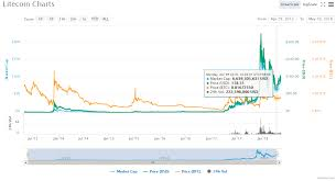 Litecoin Price Chart All Time How Is The Litecoin Compared To Bitcoin Coinbro Medium