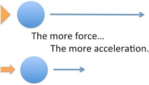 Laws Of Motion Examples Day To Day Examples Of Newtons Second Law Justscience