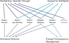 Jpeo Cbd Org Chart 2 Framework And Structure Determining Core Capabilities In