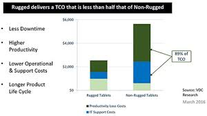Tco Chart How To Conduct A Tco Analysis Of Your Field Technology