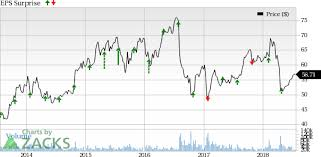 Bmy Stock Quote Extraordinary Is A Beat In Store For BristolMyers BMY In Q48 Earnings July 483