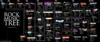 Musik rock terbentuk karena pengaruh musik r&b dan country di era 40an. Macam Macam Musik Rock Gerald85joshua