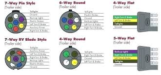 7 way round pin trailer wiring diagram brandforesight co 5 pin trailer wiring large round plug socket wiring diagram 5 prong