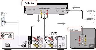 how to hook up a tivo dvr tivo rear panel series 2