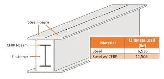 6 Inch I Beam Load Capacity Chart Superbeam Steel And Carbon Fiber Work Together To