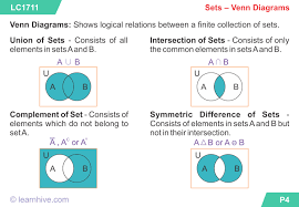 learnhive   icse grade  mathematics set theory   lessons    learning card for sets   venn diagrams