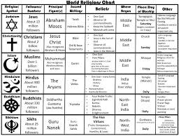 Religion Chart Ppt World Religions Chart Powerpoint Presentation Free