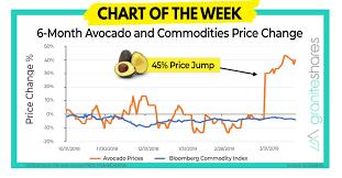 Avocado Price Chart 2018 Millennial Avocados Chart Of The Week Graniteshares