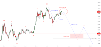 Asia Charts Review Is Krw Cheap For Fx_idc Usdkrw By Ridethepig Tradingview