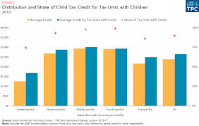 Earned Income Child Tax Credit Chart What Is The Child Tax Credit Tax Policy Center