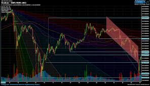 Usd Eur And Tether Bitcoin Price Analysis Weekly Recap