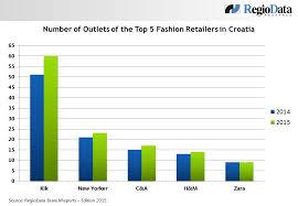 Croatia Fashion Retail In The Fast Lane