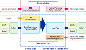 strategic planning frameworks an overview of spatial policy in the united kingdom