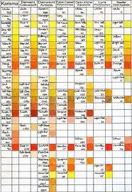 Making A Mark Coloured Pencils Colour Comparison Charts