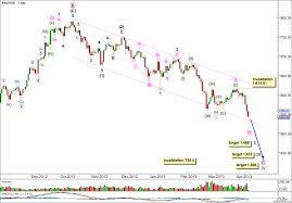 Gold Elliott Wave Charts 3rd April 2013 Gold Elliott Wave Technical Analysis