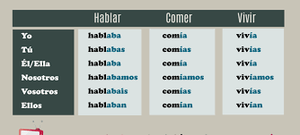 Imperfect Tense Spanish Conjugation Chart Intermediate Grammar Spanishlearninglab