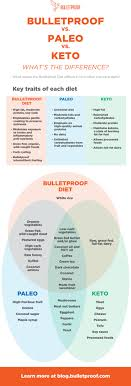 Bulletproof Food Chart Bulletproof Vs Paleo Vs Ketogenic Vs Low Carb Diets 101