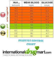 Can I Reverse My Diabetes Blood Sugar Level Chart India