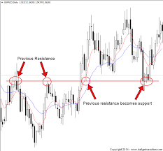 What Is A Price Chart Price Action Strategies Explained Daily Price Action