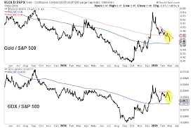 Gold Vs Stock Market Chart Gold And Gold Stocks Stop Short Of Bull Market Again The