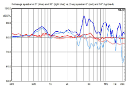 Speaker Frequency Range Chart Whats The Ideal Speaker Driver Configuration