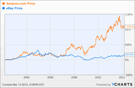 Alibaba Stock Chart Problem Solving Baba Stock Chart Stock Chart Of The Day Alibaba