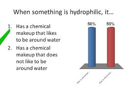 chemical makeup of water