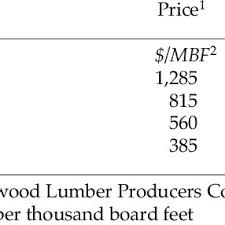 Hardwood Grading Chart Regression Models For Cubic Volume Of Products Resulting
