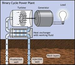 geothermal energy system descriptions binary cycle power plant schematic
