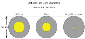 Fiber Optic Cable Diameter Chart Fiber Type Vs Speed And Distance