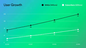 Spotify Charts 2017 Spotify Usage And Revenue Statistics 2019 Business Of Apps