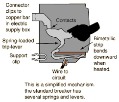 breakers and ground wires Wiring Circuit Breaker a small electromagnet consisting of wire loops around a piece of iron will pull the bimetallic strip down instantly in case of a large current surge wiring circuit breaker box