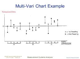 Measurement Systems Analysis Ppt Download