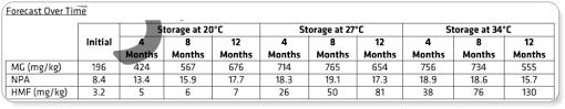 Manuka Honey Rating Chart Manuka Honey What Is Umf 16 Mgo 400 And Active