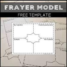 Frayer Model For Math Blog Solanik Math